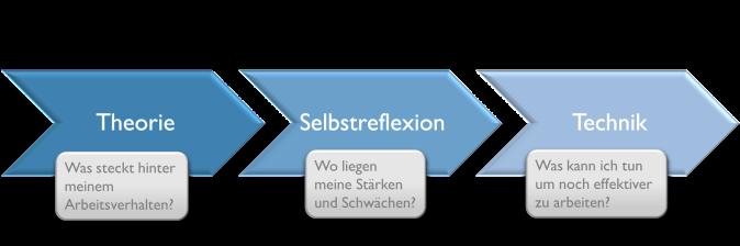 Prozess_gesamt